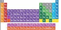 Nuevos 4 elementos de la tabla periodica