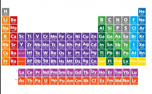 Nuevos 4 elementos de la tabla periodica urtaz Image collections